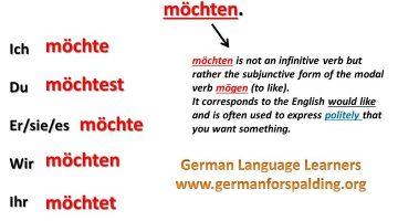 جمل المانية مترجمة بالعربية عن الرغبة في فعل شيء