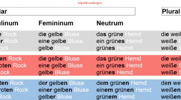 نهايات الصفات (أمثلة) تعليم اللغة الالمانية