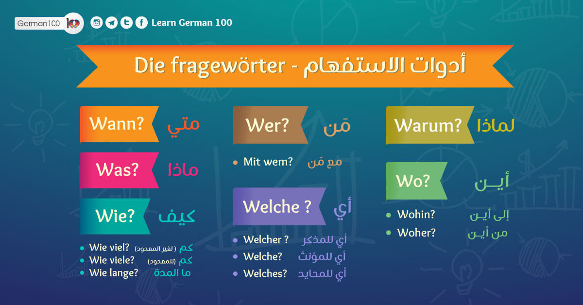 كتاب تعليم قواعد الالمانية infographic1 1 1 4 تعلم اللغة الالمانية